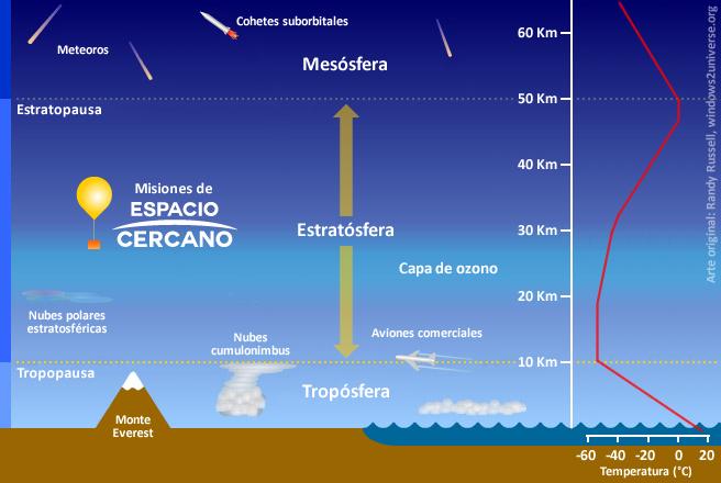 Capas de la atmósfera terrestre